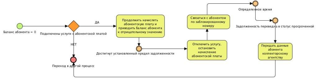Процесс работы с дебиторской задолженностью. Мегафон