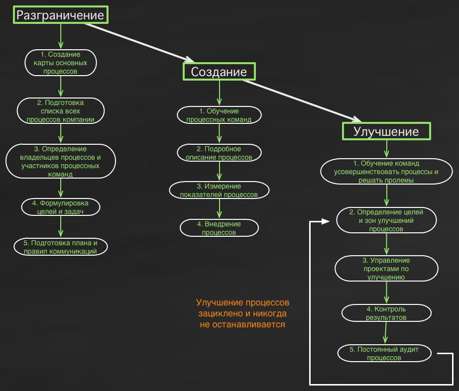 Этапы управления бизнес процессами