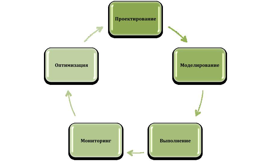 Цикл управления бизнес процессами