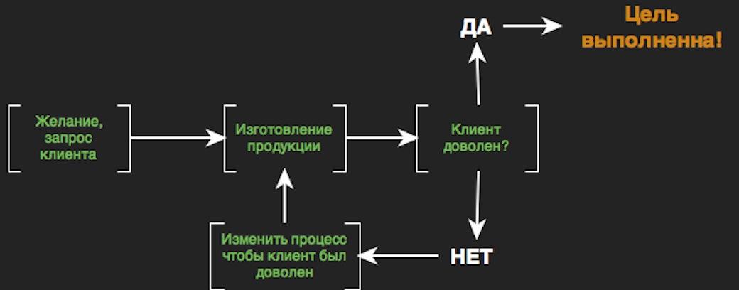 Клиент и бизнес процесс