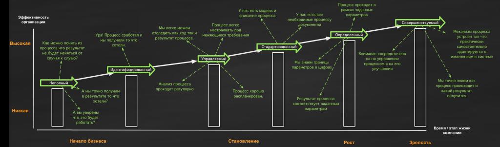 Жизненный цикл бизнес процессов в компании
