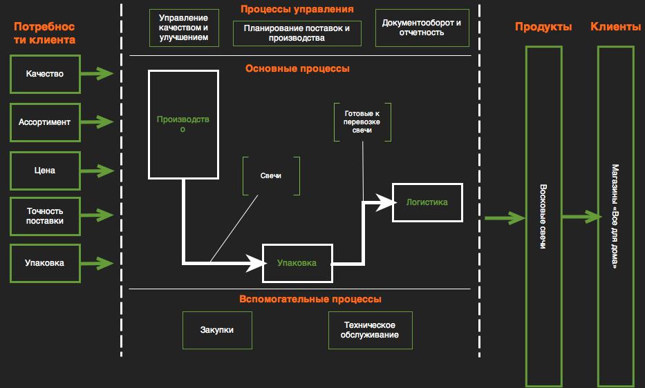 Карта основных бизнес процессов