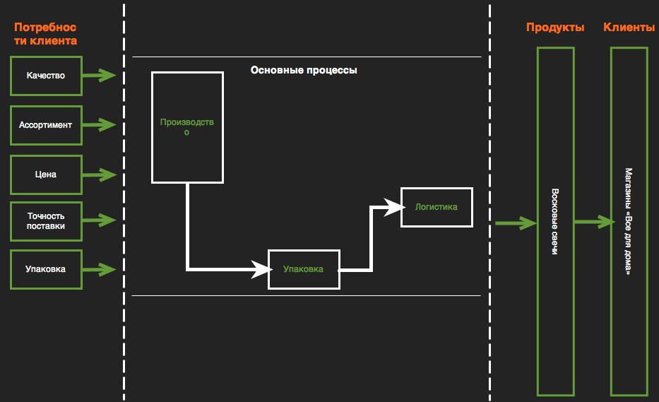 Основные бизнес процессы на карте