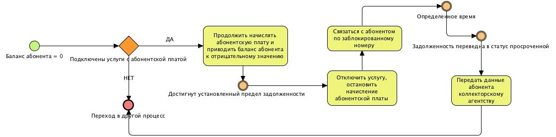 Процесс работы с дебиторской