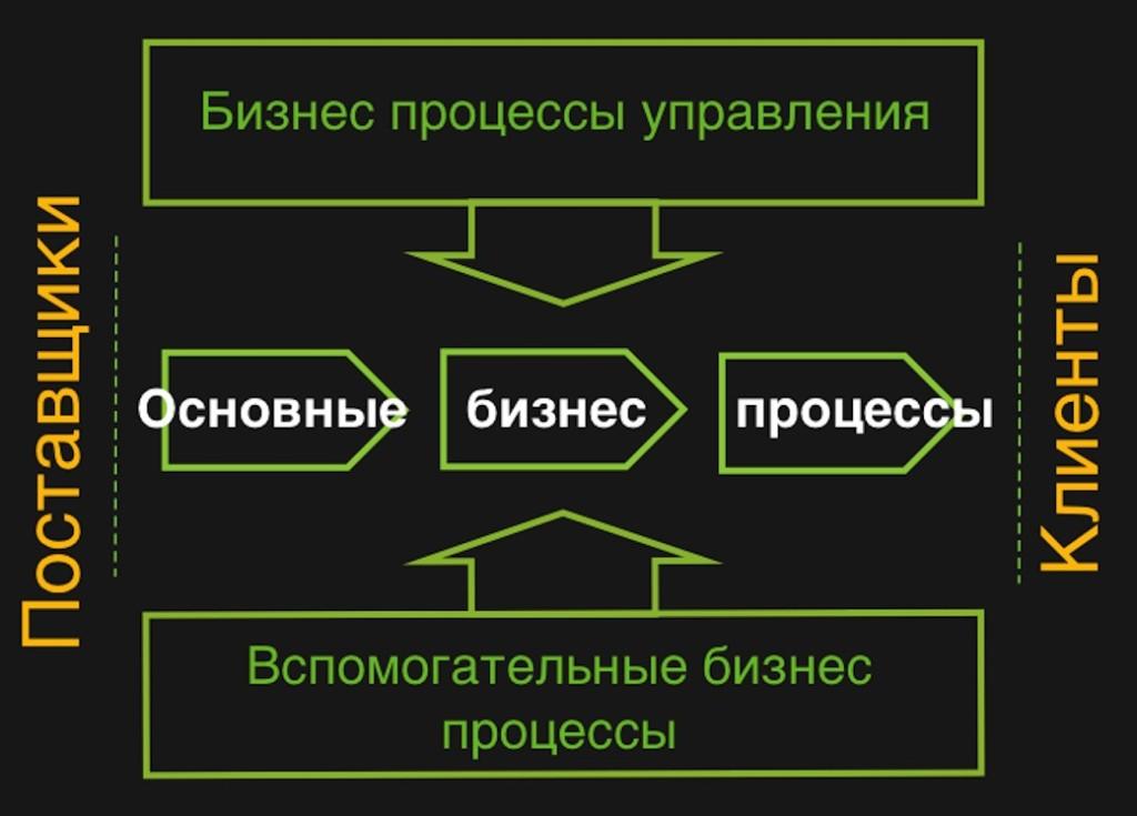 Виды бизнес процессов