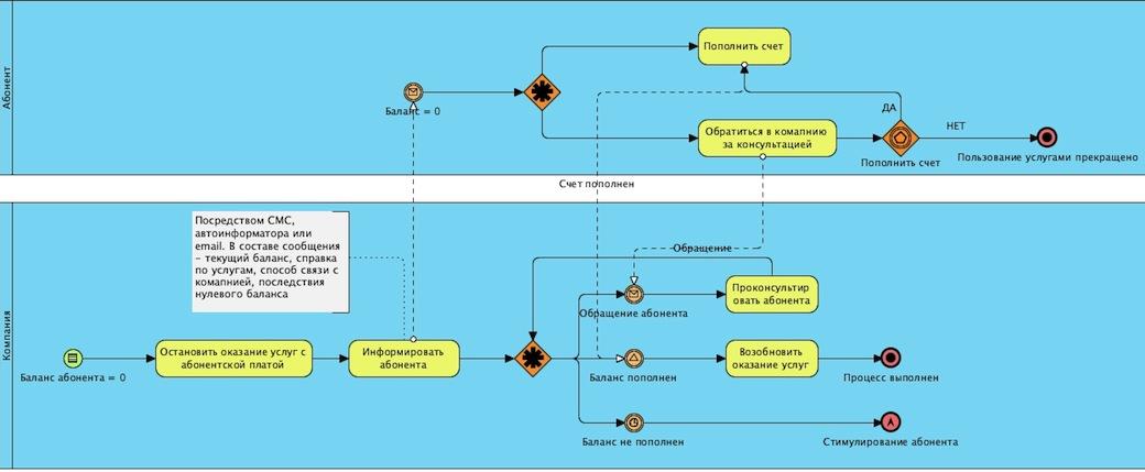 Оптимизация работы с дебиторской задолженностью с .т.з. ориентации на клиента.
