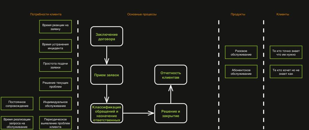 Наброски карты основных процессов IT Premium