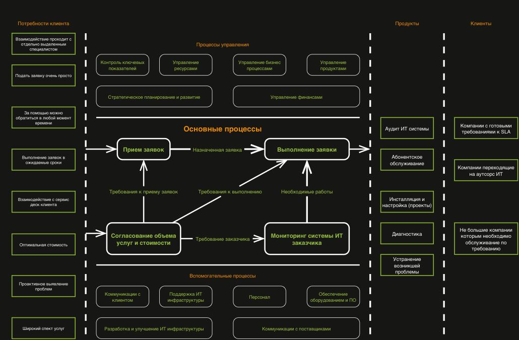 Карта бизнес процессов IT Premium