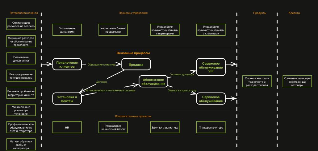 Блок схема бизнес процесса инегратора систем контроля транспорта