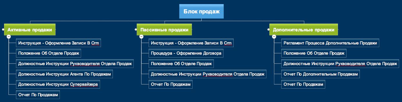 Распределение документов по процессам
