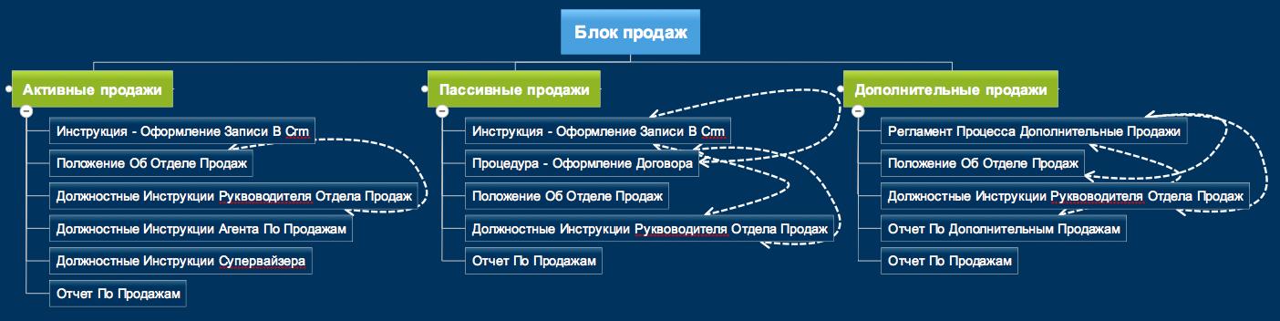 Взаимосвязи документов