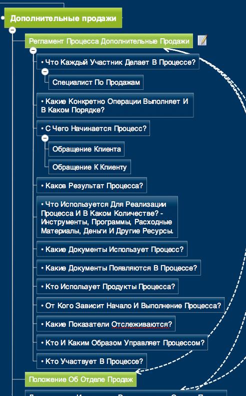 Пример обработки и структурирования документа