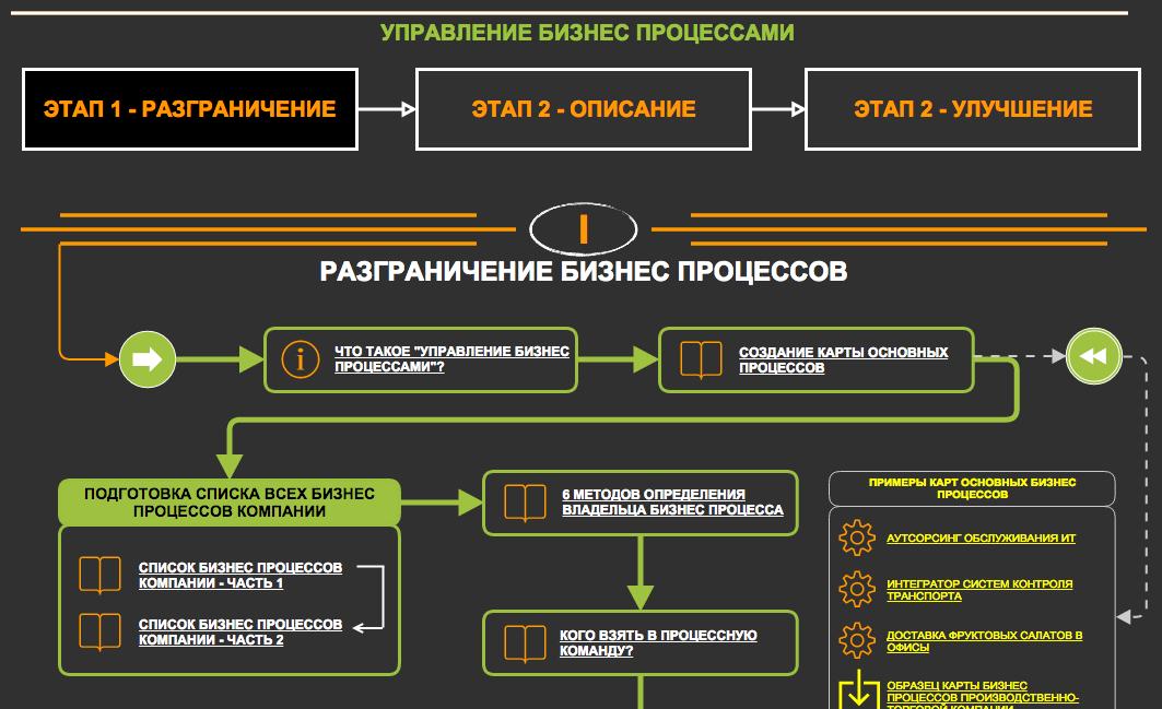 Интерактивная карта материалов по управлению бизнес процессами