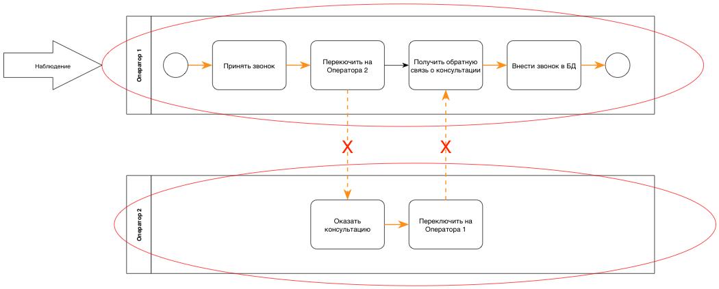 Наблюдение потоков исполнителей бизнес-процесса