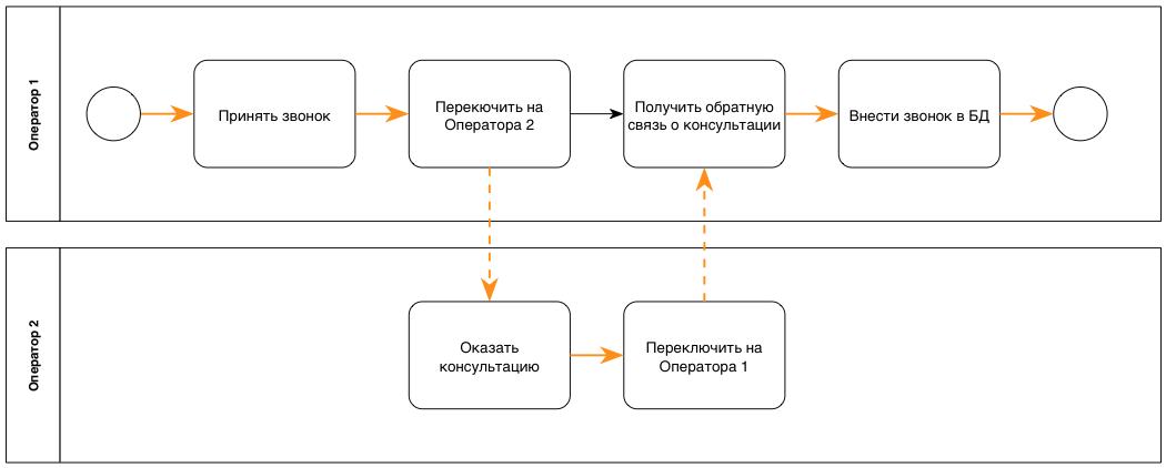 Рабочий поток бизнес-процесса