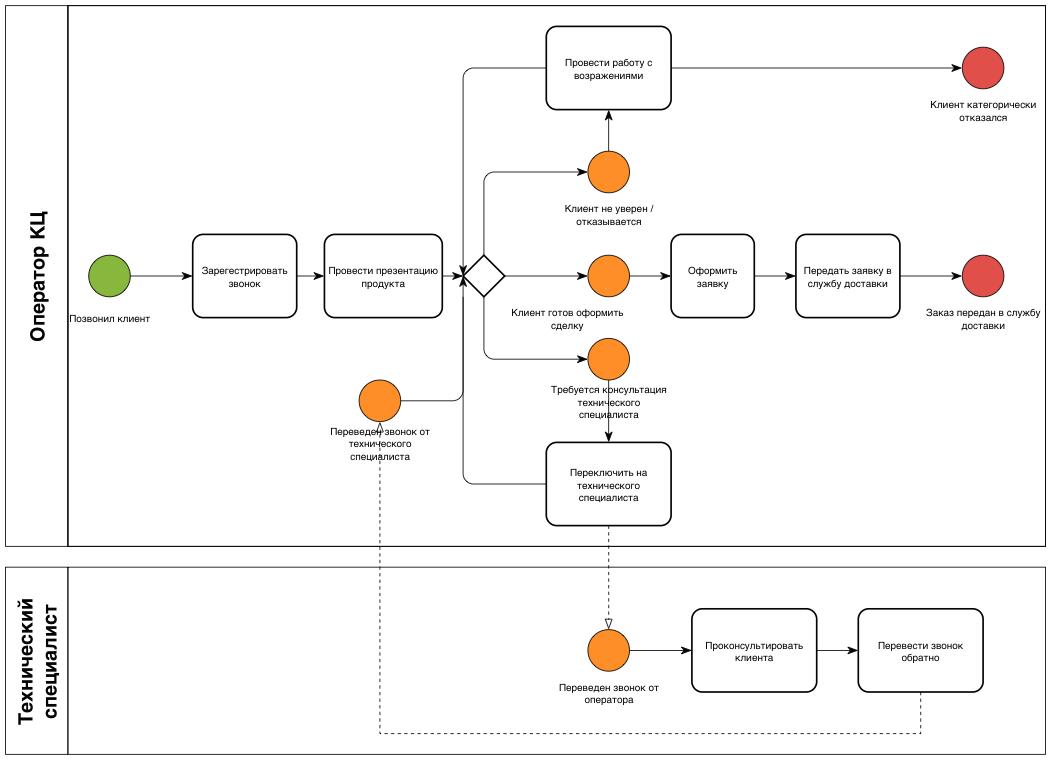 Функциональная блок схема процесса