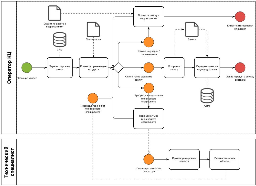 ПО и базы данных в бизнес-процессе