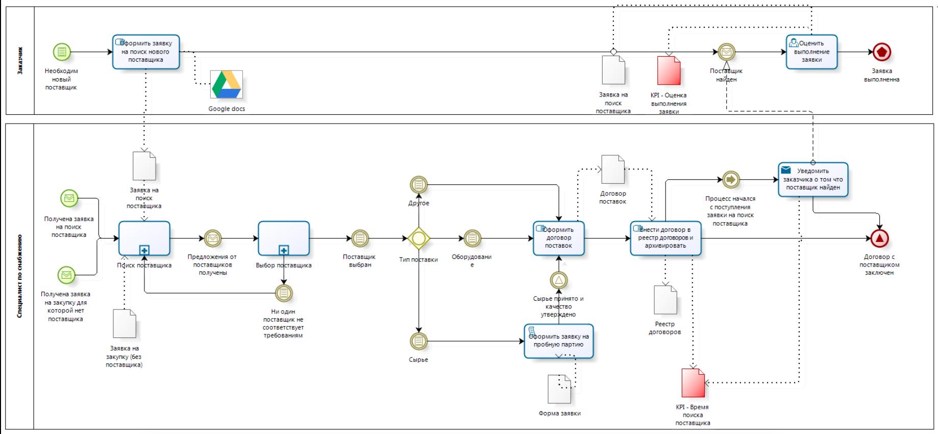 Модель процесса в нотации BPMN