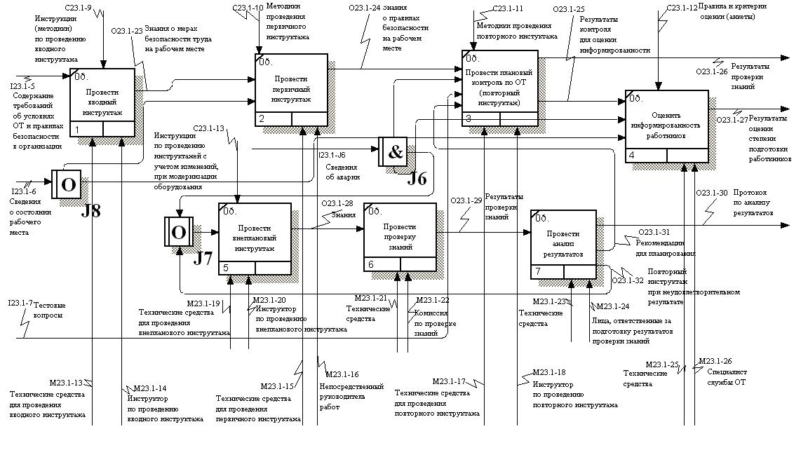 Модель процесса в нотации IDEF3