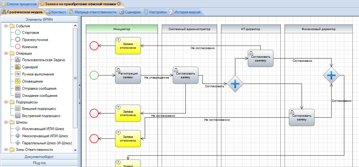 Программу моделирования бизнес процессов