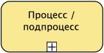 Нотация BPMN - Подпроцесс