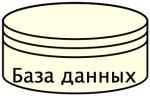 Нотация BPMN - хранилище данных