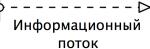 Нотация BPMN - поток сообщений