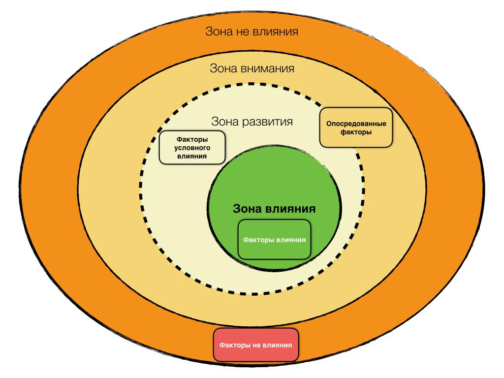 Факторы и зоны влияния