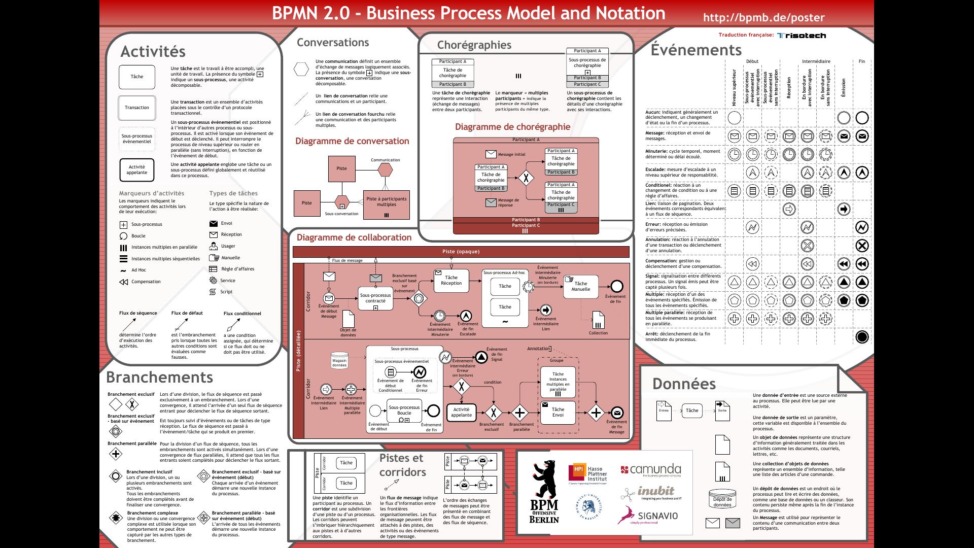 Моделирование бизнес процессов. Нотация BPMN — базовые элементы