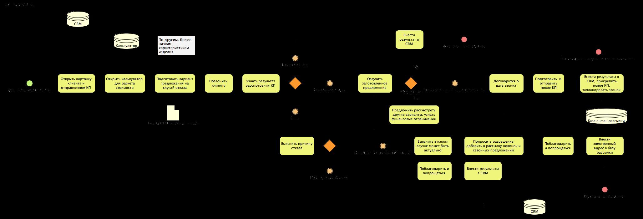 BPMN 2.0 Из чего состоит модель бизнес процесса