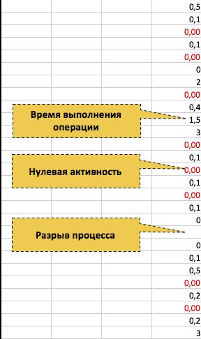 Анализ бизнес процессов компании. Методика PULSE