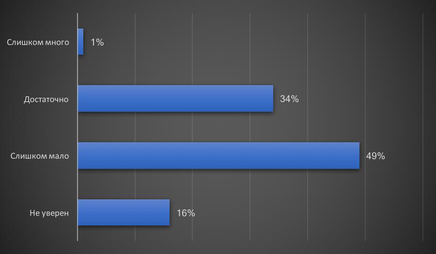 Количество специалистов по управлению бизнес процессами в компании