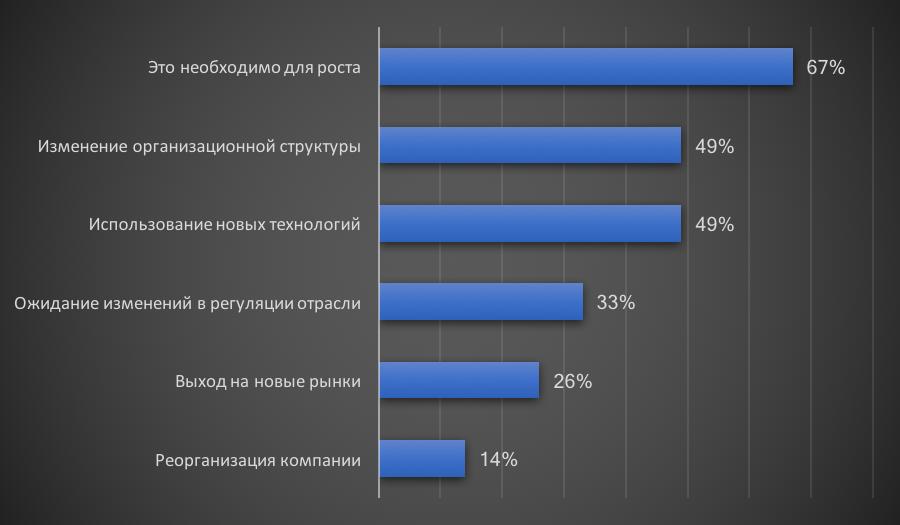 Причины инвестиций в управление бизнес процессами
