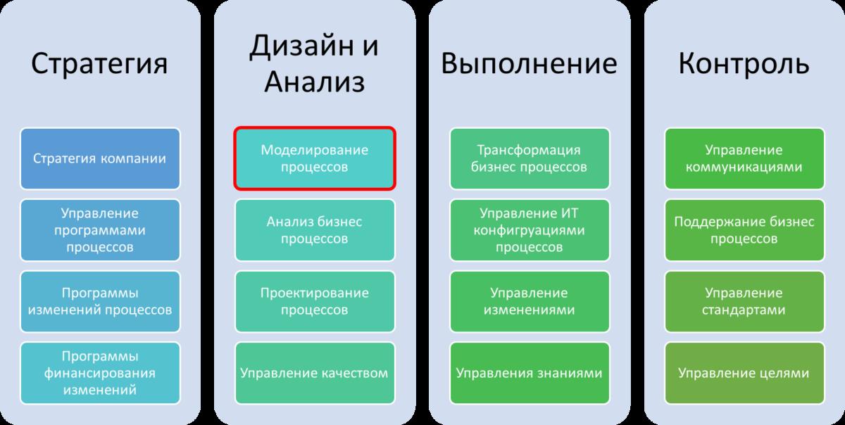 Моделирование в управлении бизнес процессами