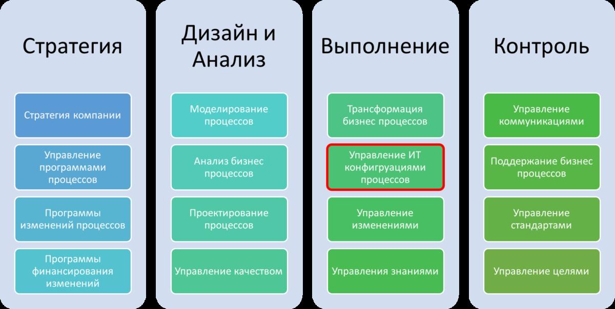 Автоматизация в управлении бизнес процессами
