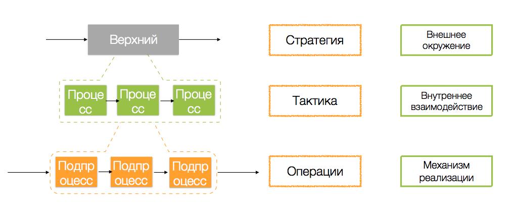 правила описания процессов