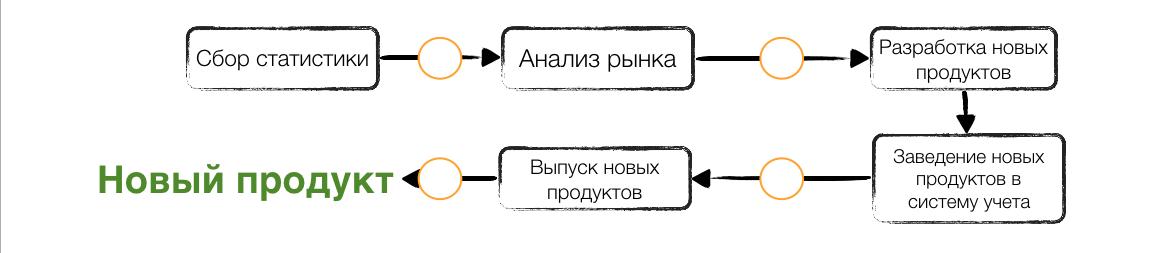 Основы бизнес процессов