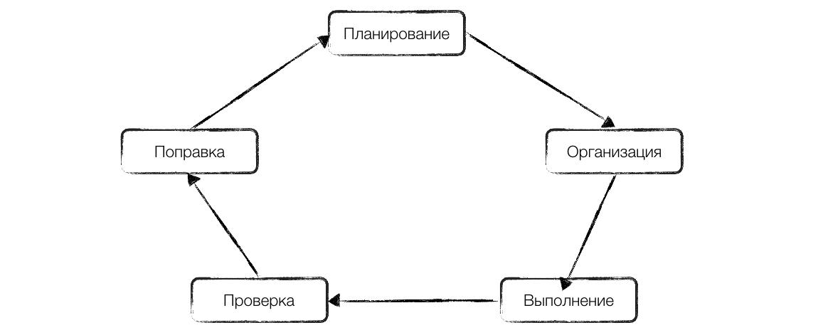 Основы бизнес процессов - цикл управления