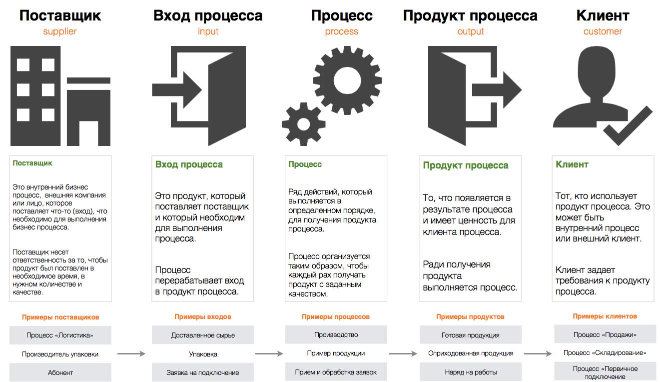 Основы бизнес процессов - цепочка процесс, продукт, клиент