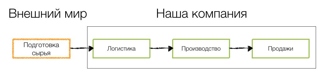 Основы бизнес процессов - цепочка создания