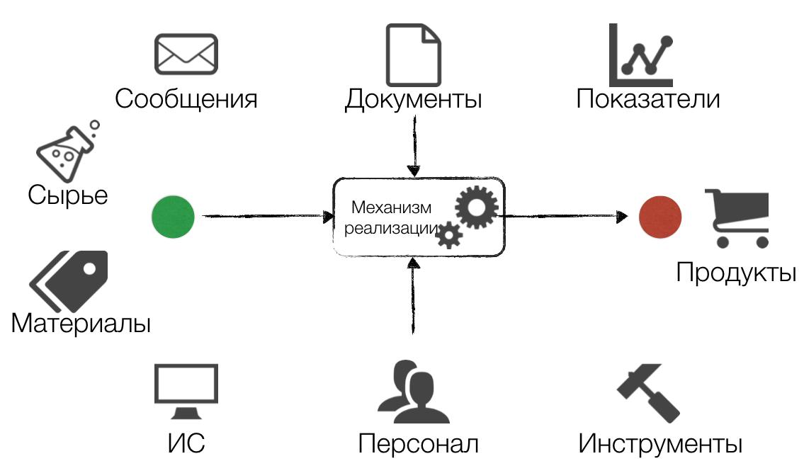 Основы бизнес процессов - составляющие