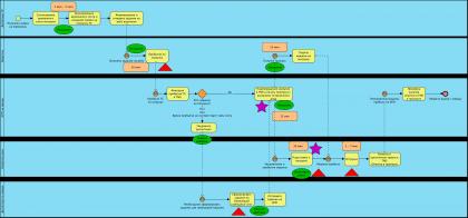 Моделирование и анализ бизнес процессов. Визуальный анализ