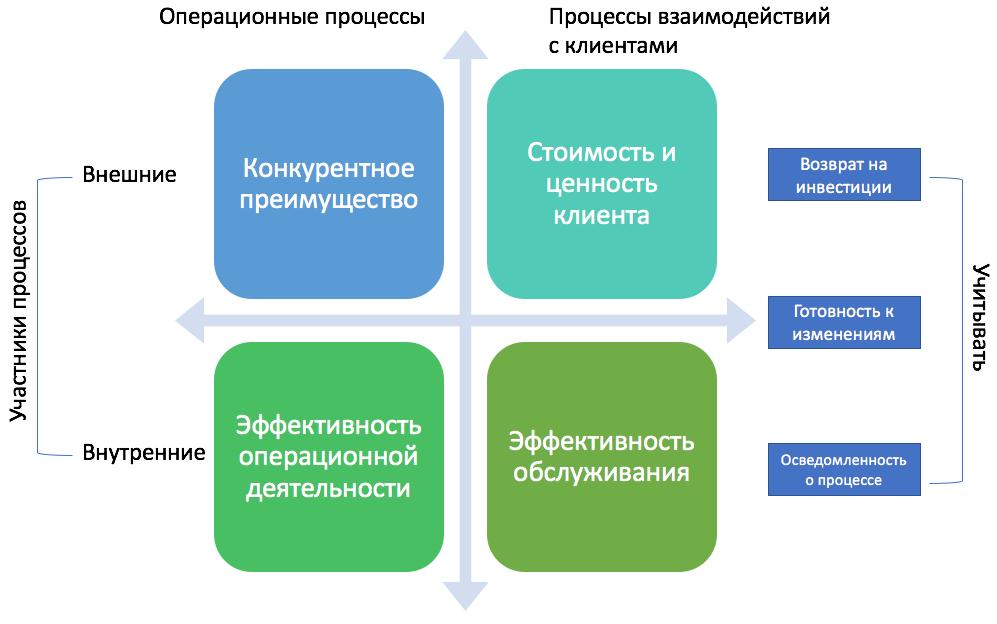 внедрение процессного подхода