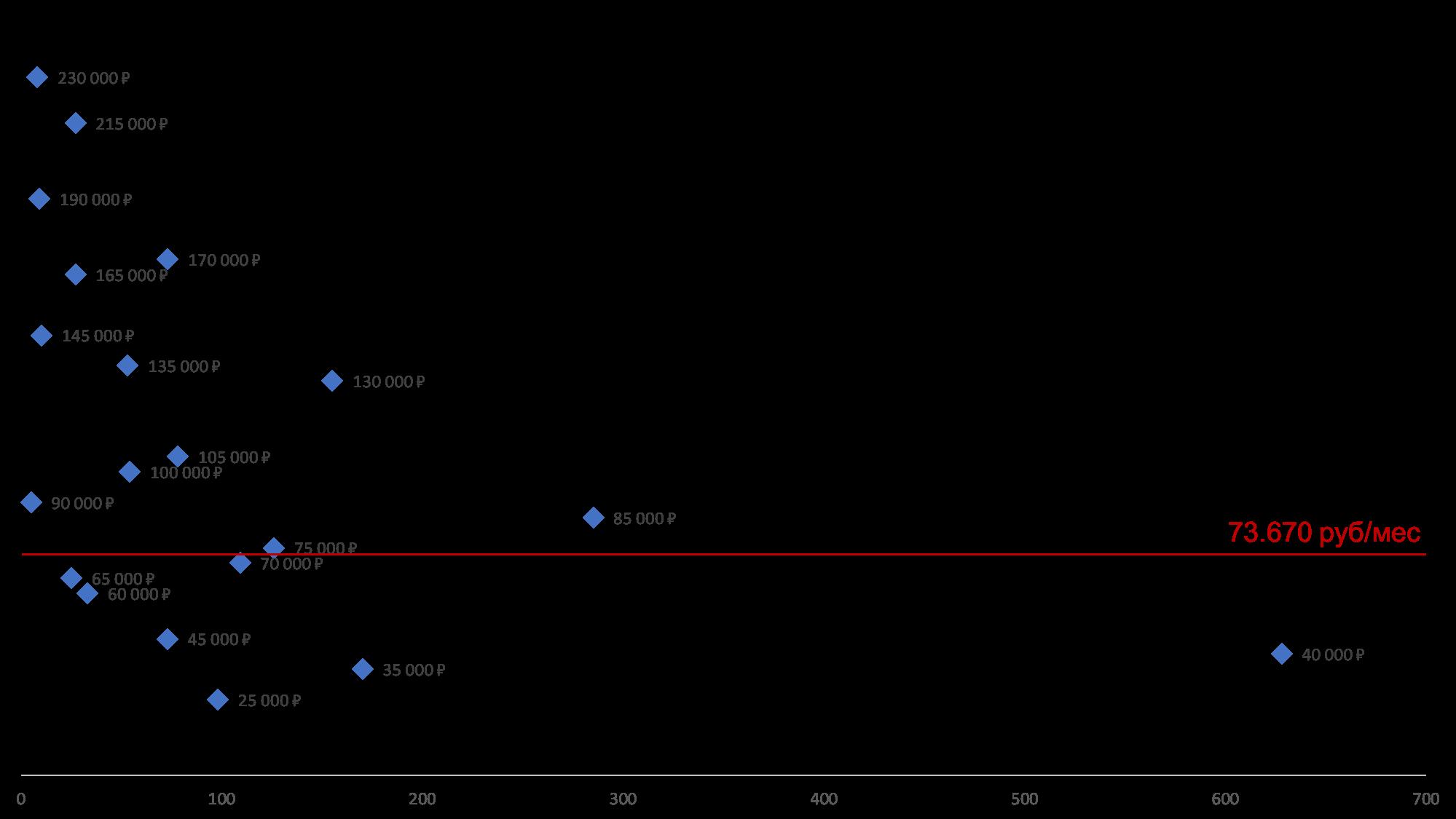 бизнес аналитик - разборс доходов