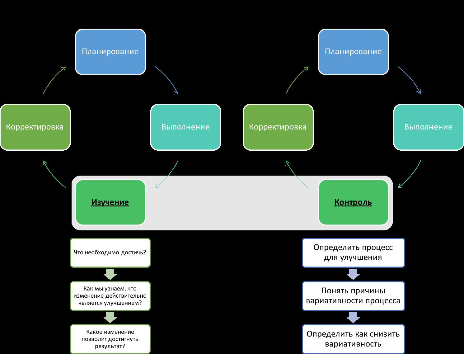 основы бизнес процессов - PDSA vs PDCA