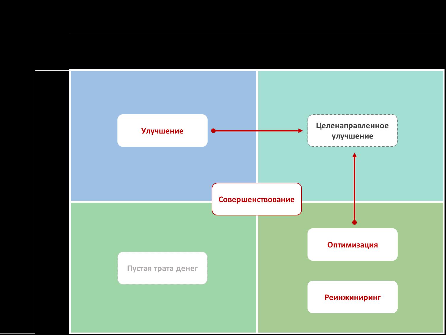 Совершенствование бизнес процессов - Матрица Цель/Реурсы
