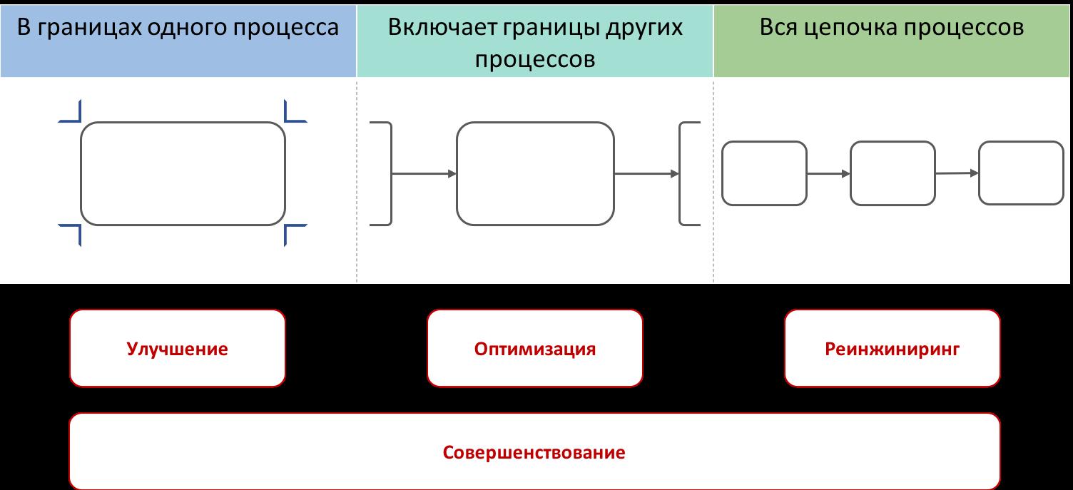 Совершенствование бизнес процессов - масштаб мероприятий