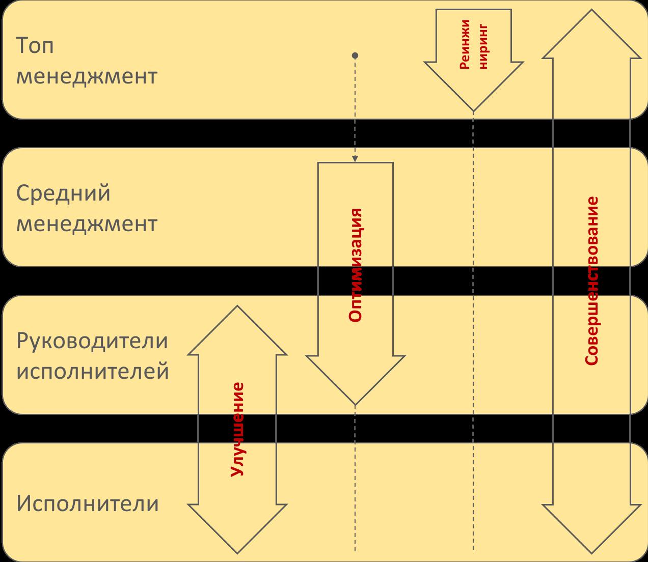 Совершенствование бизнес процессов - иерархия управления