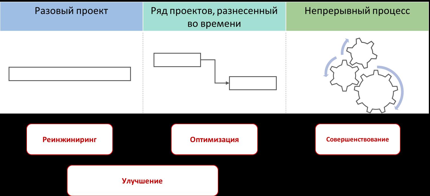 Совершенствование бизнес процессов - цикличность