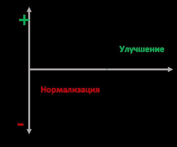 Нормализация и улучшение бизнес процессов